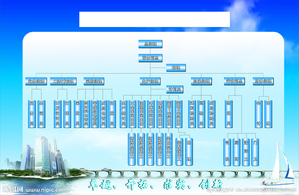 巧用ppt制作树状结构图